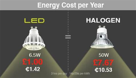 Led Light Bulbs Vs Halogen Led Vs Halogen
