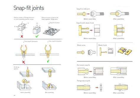 Design Guidelines Robust Snap Fits   injection molding jordan wareham