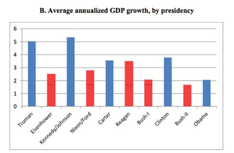 Graphs For Democrats Average Cost Are Democrats Really Better At Running The Economy Than