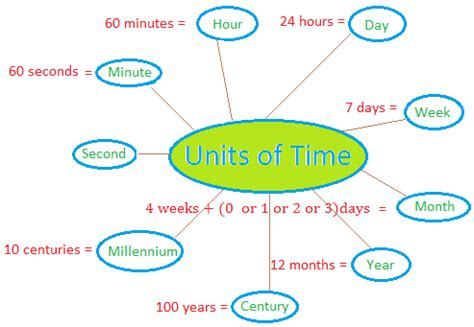 what is in law unit units of time