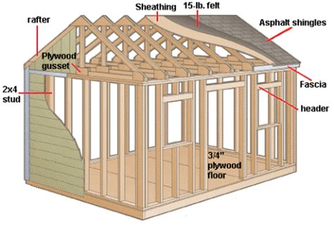 things to consider when building a house things to consider when building a shed parr lumber