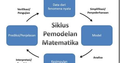 Tempelan Kulkas Magnet Simbol Matematika model dan pemodelan matematika mathematics mind