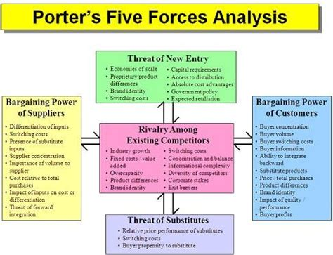 porter five forces analysis template 17 best images about porter s five analysis on