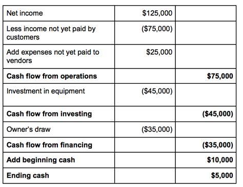cash flow statement 4 business templates pinterest cash flow