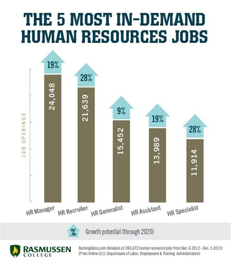 Mba In Human Resourse Salary Usa by 5 In Demand Hr For Business Savvy Career Changers