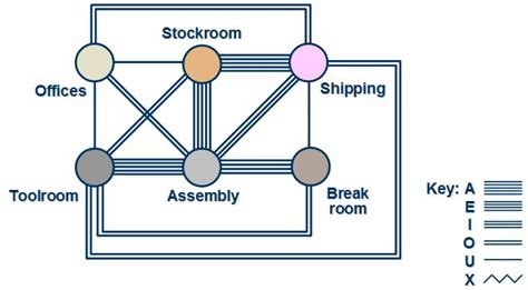 systematic layout planning nederlands simplified systematic layout planning lean sigma supply