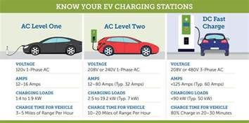 Electric Vehicle Charging Stations Technical Installation Guide Charging Options To Keep Your Ev Rolling Carolina