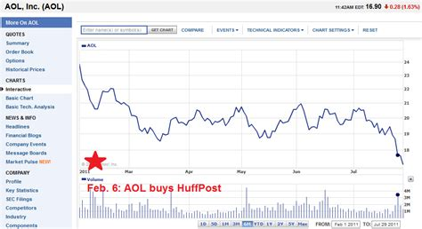 aol stock history chart huff watch quot arianna aol s stock has tanked since we