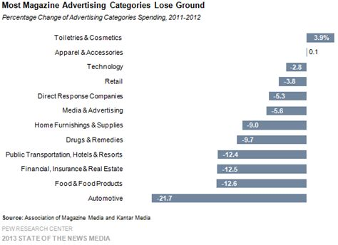 magazines by the numbers state of the news media 2015 187 23 most magazine advertising categories lose ground