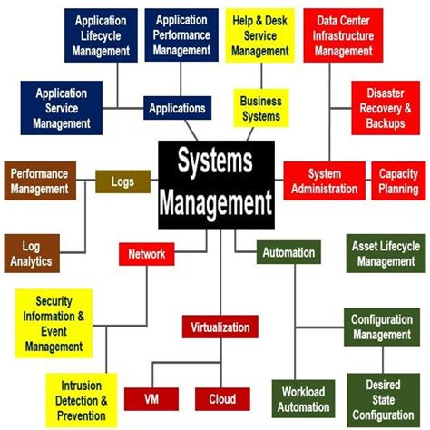 business design management wikipedia what is business systems management definition and