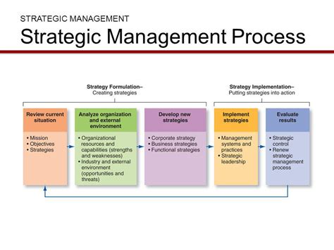 Business Policy And Strategic Management Ppt For Mba by Strategy And Strategic Management Ppt
