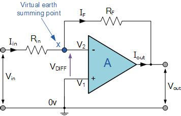 inverting operational amplifier the inverting op amp