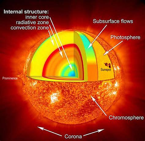 struttura interna sole la fotosfera