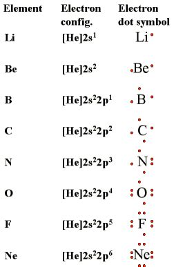 Different Types Of Valances Lewis Symbols And The Octet Rule
