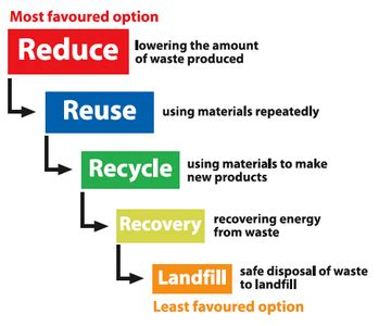 help to reduce, reuse & recycle more | brighton & hove