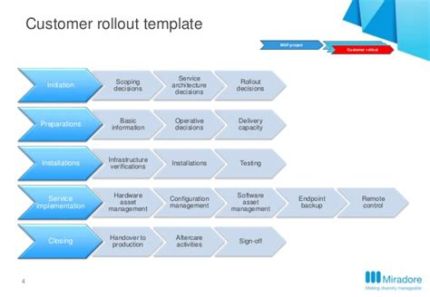 project rollout template miradore on premise implementation