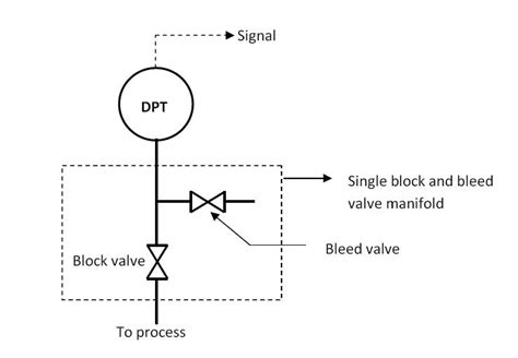bleed layout definition dp transmitter valve manifolds learning instrumentation