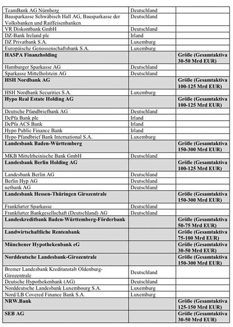 liste banken bankenunion ezb wacht zuk 252 nftig 252 ber 120 systemrelevante