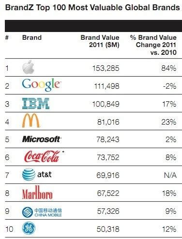 why apple 1st on brandz top 100 most valuable global brands 2012 list reviews see more features more features more access gaming more on gaming