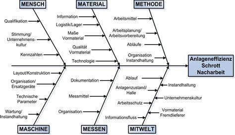 Vorlage Ishikawa Word Ishikawa Diagramm Archive Prozessoptimierung 2 0