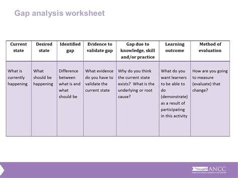 Gap Analysis Spreadsheet by Current Applications Of Chemometrics 2014