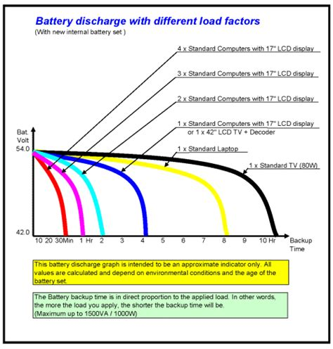 Solution Of Load Shedding by Eskom Load Shedding Solution Portable Back Up Electricity