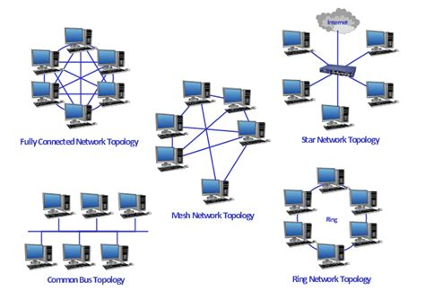 diagram of types of network topology wiring diagram
