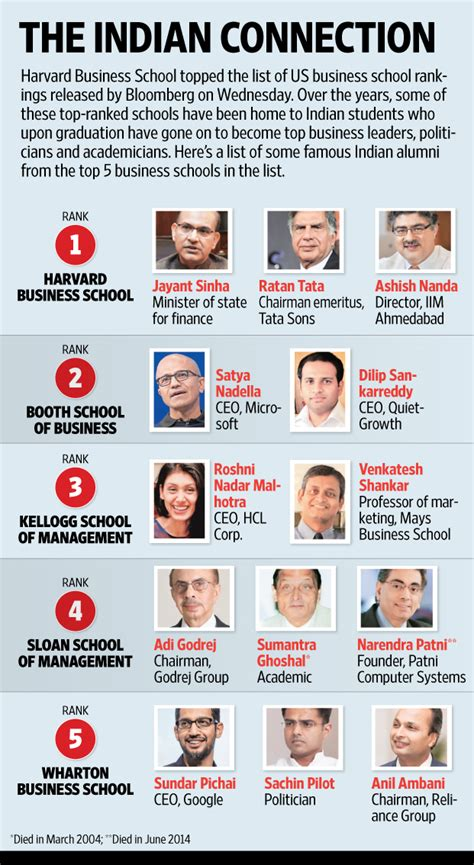 Top Mba Websites India by Indian Alumni From Bloomberg S Top 5 Business