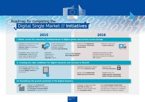 digital market what is the digital single market
