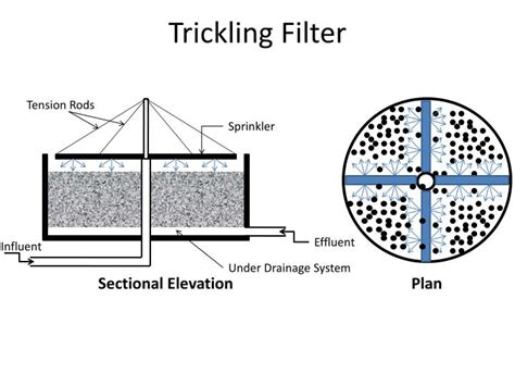 design criteria for trickling filter trickling filters wastewater treatment pictures to pin on