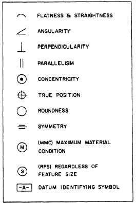 Cnc Machine Drawing Symbols