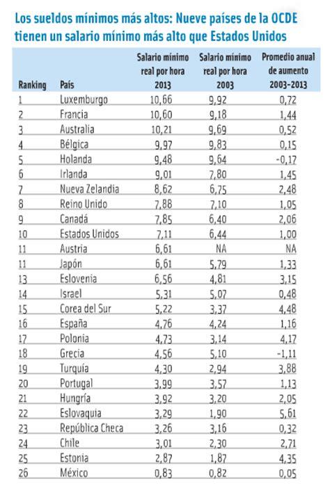 sueldos profesionales en mxico 2016 los salarios m 237 nimos m 225 s altos del mundo 191 qu 233 escalaf 243 n