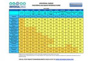 Universal Cargo Management Incoterms Incoterms Definitions Part 3 Dat Dap Ddp Universal Cargo