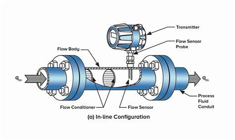 flow meter diagram how does a thermal flow meter work instruments