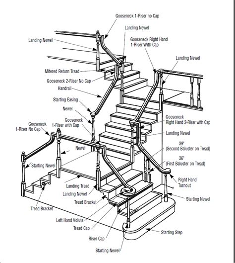 Stair Parts Stairs Deconstructed Portland Stair Company