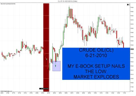 how to trade crude futures books trading book make free money