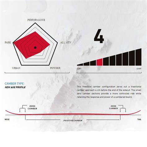 tavole capita tavola da snowboard capita thunderstick 2017