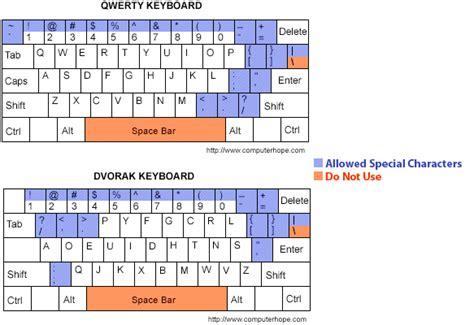 password pattern keyboard password tips 187 identity services 187 university of florida