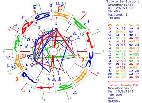 haus 9 astrologie mundan astrologie horoskope praxis jupiter9 ch heitere