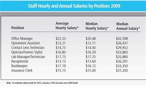 receptionist salary defenderauto info