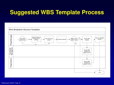sle work breakdown structure template wbs template powerpoint 28 images free risk breakdown