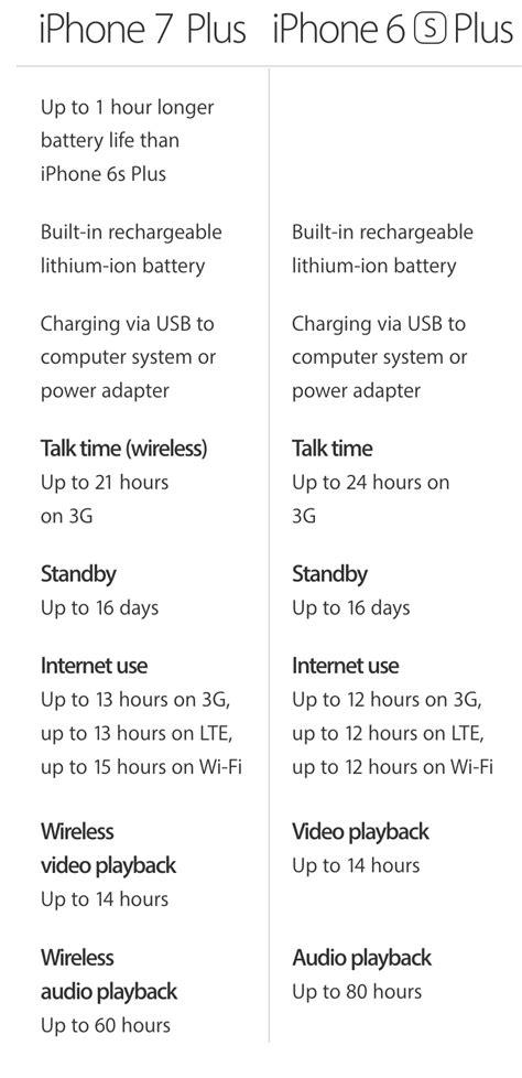 berat ukuran  daya tahan baterai iphone   iphone