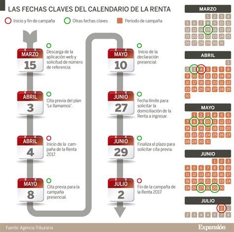 calendario y fechas clave de la declaracin de la renta en el 2016 renta 2017 2018 renta 2017 ma 241 ana empieza la ca 241 a y
