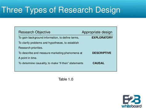 research design is pdf types of quantitative research designs pdf