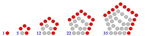 pattern of hexagonal numbers reference request on figurate numbers mathoverflow