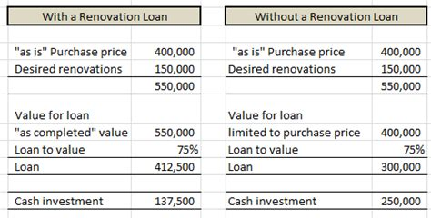 renovation loan options investment property renovation loan options signet