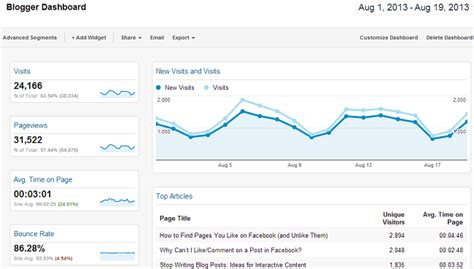 blogger dashboard the blogger dashboard google analytics for writers portent