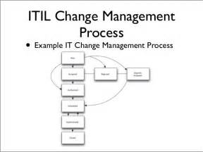It Change Management Process Template by Agile And Itil Continuous Delivery