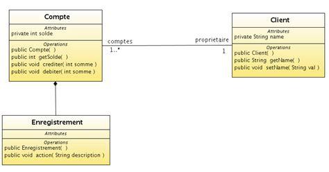 uml diagramme de classe java tp1 ingnierie des modles