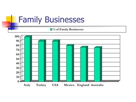the family business 4 a family business novel books reasons of family business failures